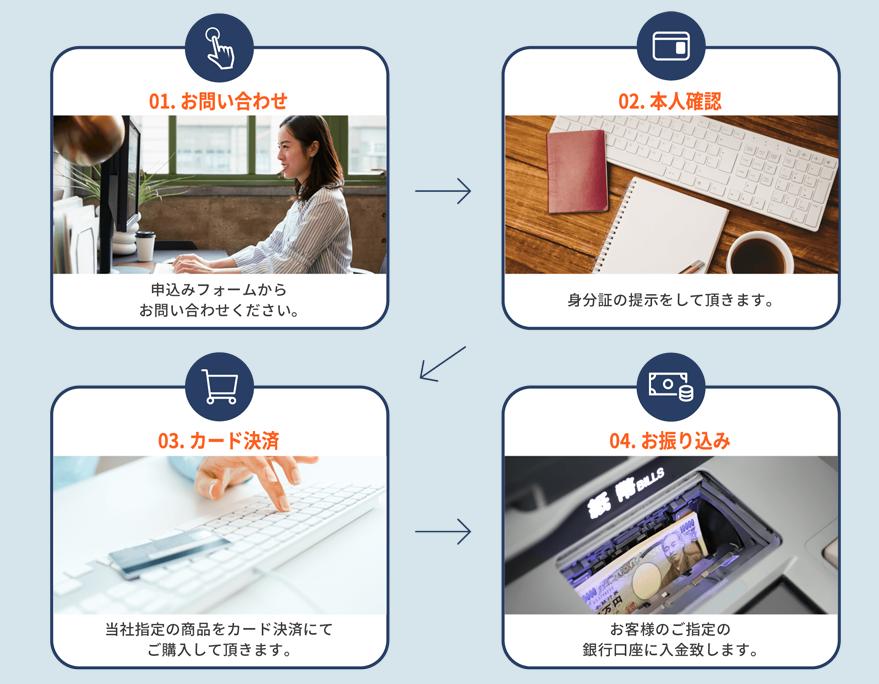 ユニオンジャパンでする現金化の利用手順