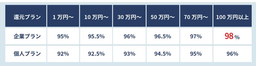 ユニオンジャパンでする現金化の換金率表