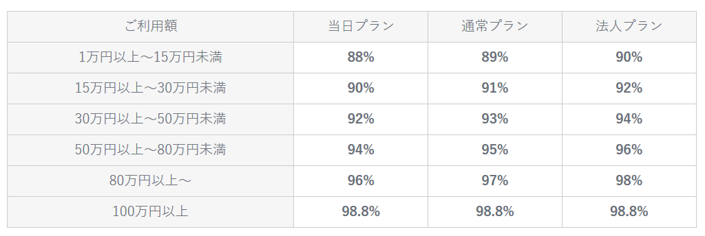 現金化業者キャッシュラインの換金率表