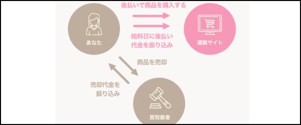 ご契約・現金化【給料日にお支払い】